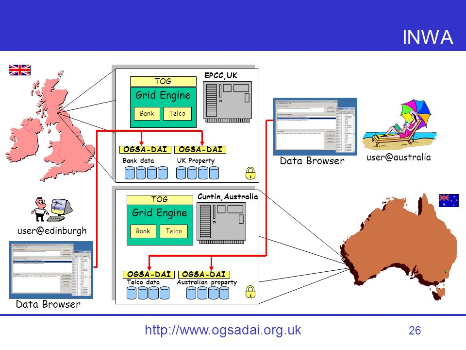 26 http://www.ogsadai.org.uk user@australia Curtin,Australia EPCC,UK INWA Grid Engine BankTelco Grid Engine BankTelco OGSA-DAI TOG Data Browser user@edinburgh Telco data Bank data Australian property UK Property