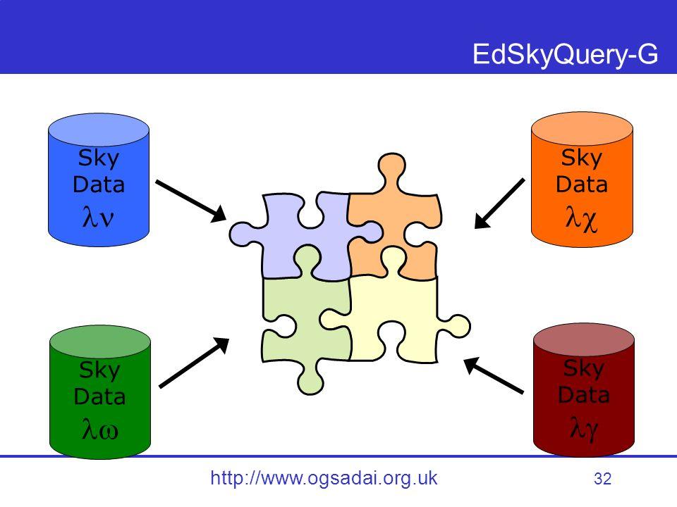 32 http://www.ogsadai.org.uk EdSkyQuery-G Sky Data Sky Data Sky Data Sky Data