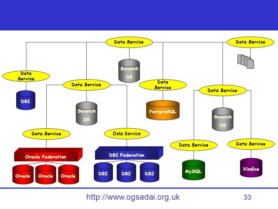 33 http://www.ogsadai.org.uk PostgreSQL MySQL Xindice DB2 Oracle Oracle Federation DB2 DB2 Federation Scratch DB Data Service Scratch DB Data Service Scratch DB Data Service