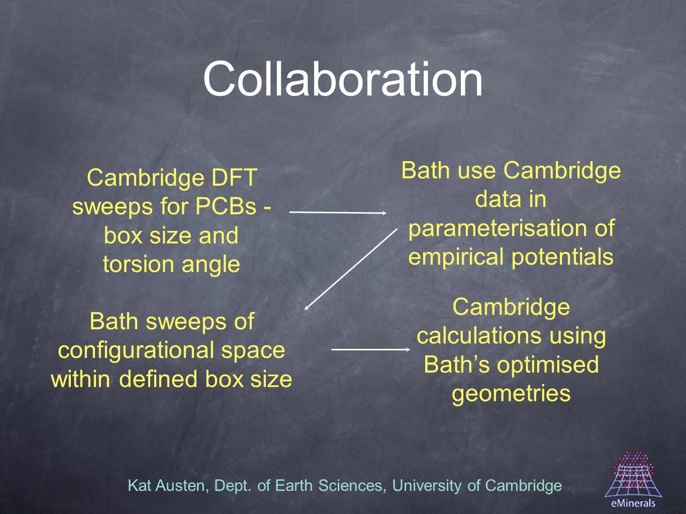 Kat Austen, Dept. of Earth Sciences, University of Cambridge Collaboration Cambridge DFT sweeps for PCBs - box size and torsion angle Bath use Cambrid