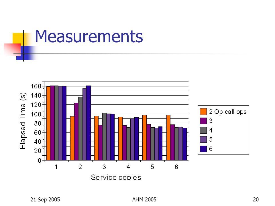 21 Sep 2005AHM 200520 Measurements