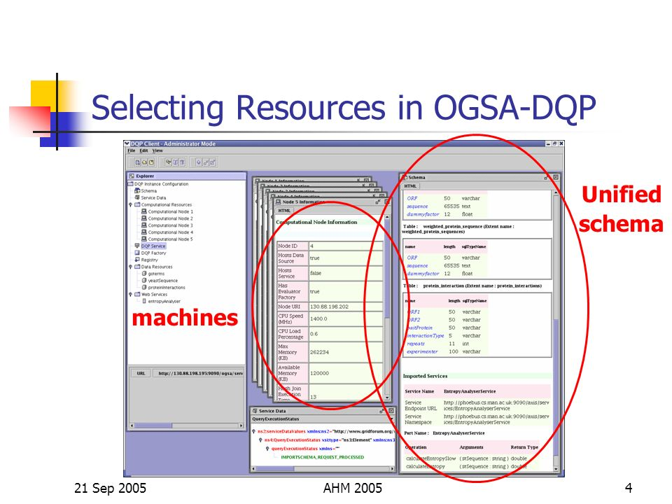 21 Sep 2005AHM 20054 Selecting Resources in OGSA-DQP Unified schema machines