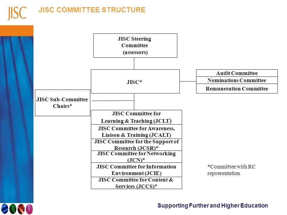 Supporting Further and Higher Education JISC COMMITTEE STRUCTURE JISC Steering Committee (assessors) JISC* Audit Committee Nominations Committee Remun