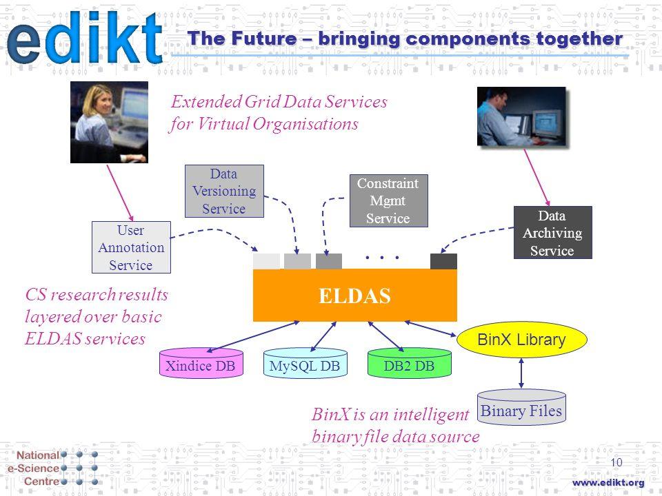 www.edikt.org 10 The Future – bringing components together ELDAS...