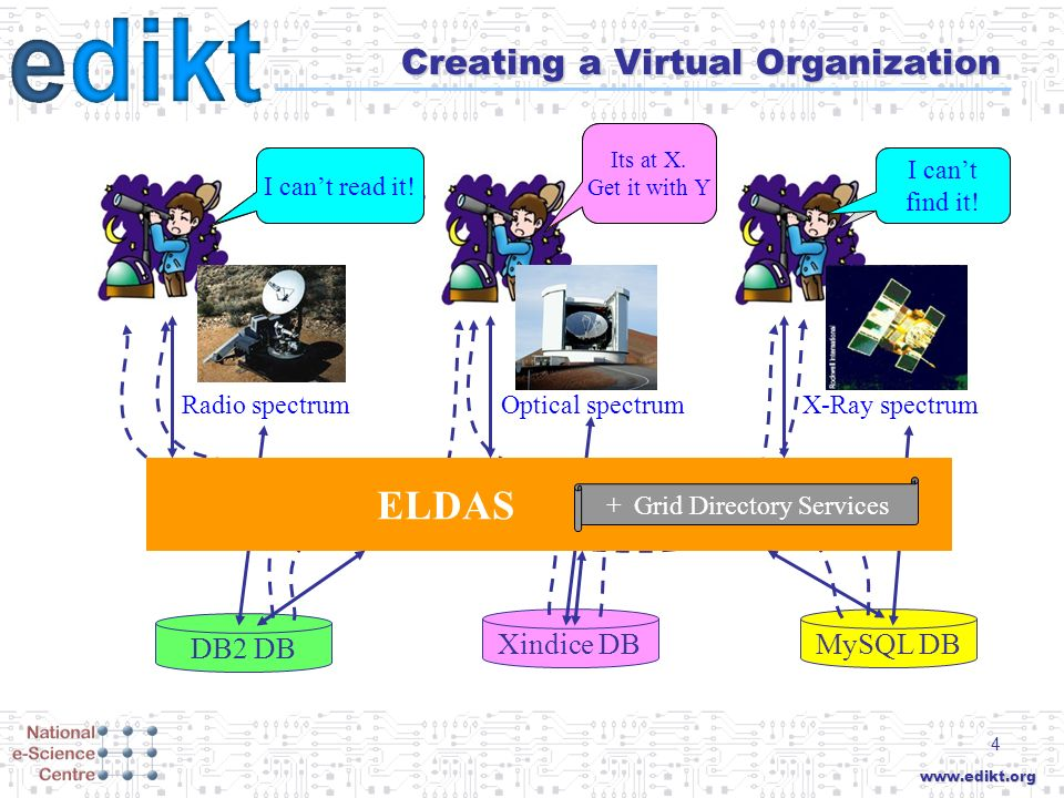 www.edikt.org 4 Creating a Virtual Organization Radio spectrumX-Ray spectrumOptical spectrum DB2 DB MySQL DBXindice DB Lets share our data.