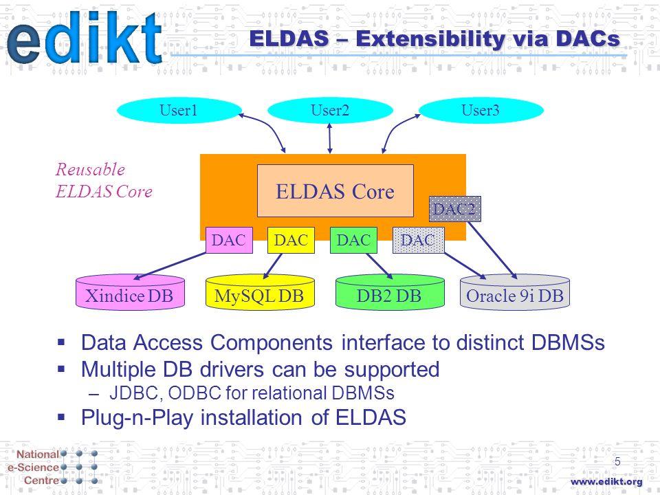 www.edikt.org 5 ELDAS – Extensibility via DACs Data Access Components interface to distinct DBMSs Multiple DB drivers can be supported –JDBC, ODBC for relational DBMSs Plug-n-Play installation of ELDAS ELDAS User1User2User3 Reusable ELDAS Core DB2 DBMySQL DBXindice DBOracle 9i DB DAC DAC2 ELDAS Core