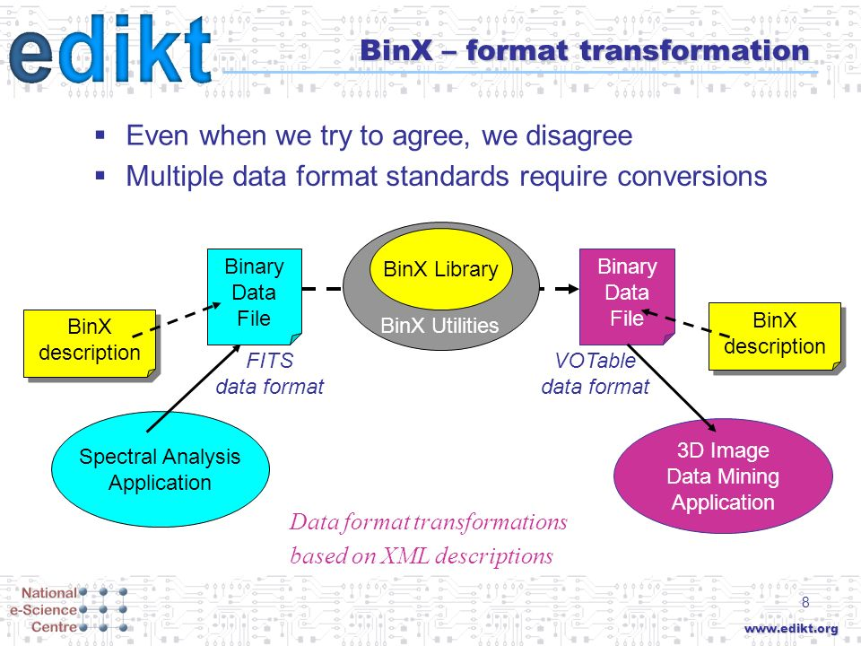 www.edikt.org 8 BinX – format transformation Even when we try to agree, we disagree Binary Data File Spectral Analysis Application Binary Data File 3D