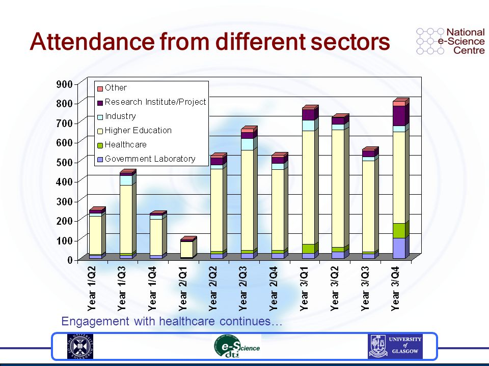 Attendance from different sectors Engagement with healthcare continues…