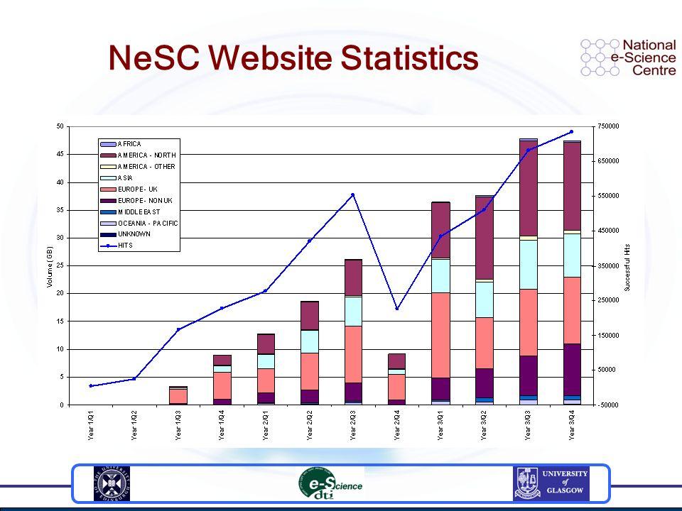 NeSC Website Statistics