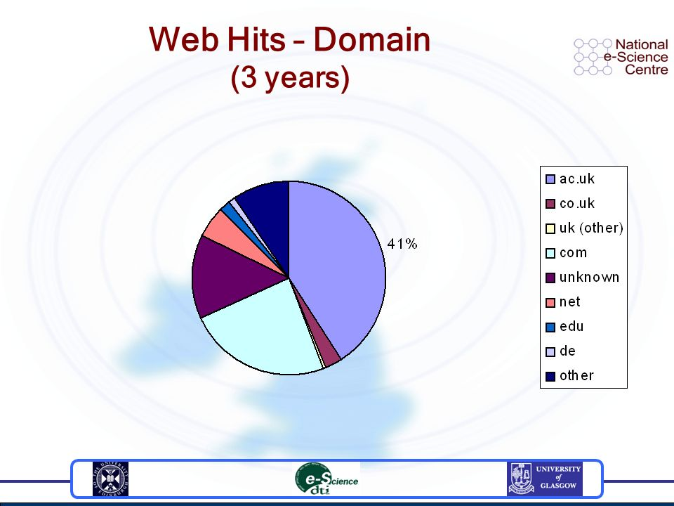 Web Hits – Domain (3 years)