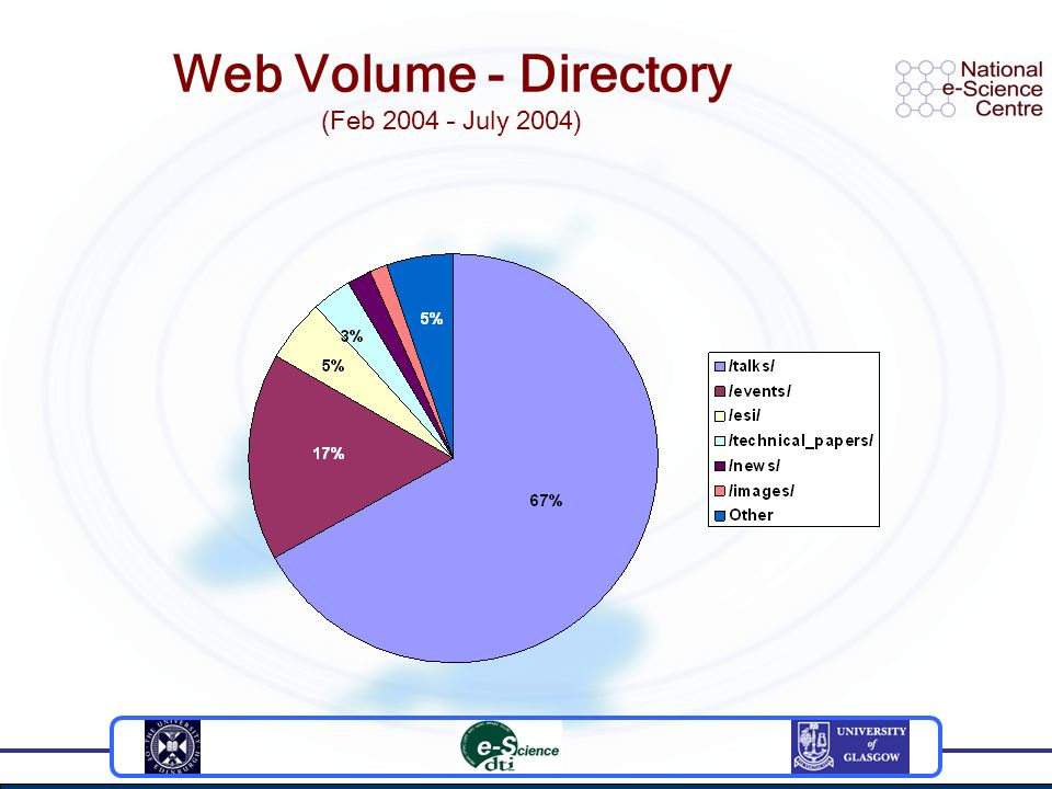 Web Volume - Directory (Feb 2004 – July 2004)