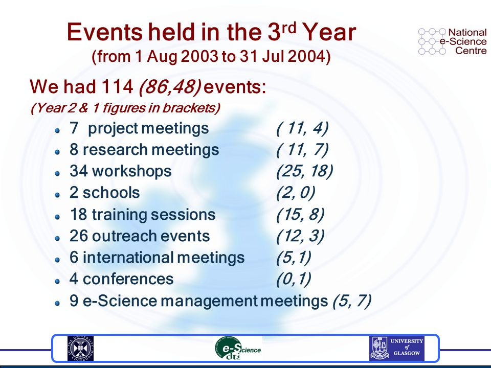 Events held in the 3 rd Year (from 1 Aug 2003 to 31 Jul 2004) We had 114 (86,48) events: (Year 2 & 1 figures in brackets) 7 project meetings ( 11, 4) 8 research meetings ( 11, 7) 34 workshops (25, 18) 2 schools(2, 0) 18 training sessions(15, 8) 26 outreach events(12, 3) 6 international meetings(5,1) 4 conferences (0,1) 9 e-Science management meetings (5, 7)
