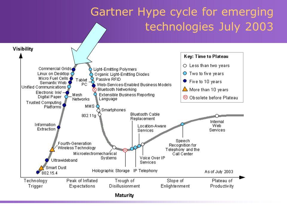 Gartner Hype cycle for emerging technologies July 2003
