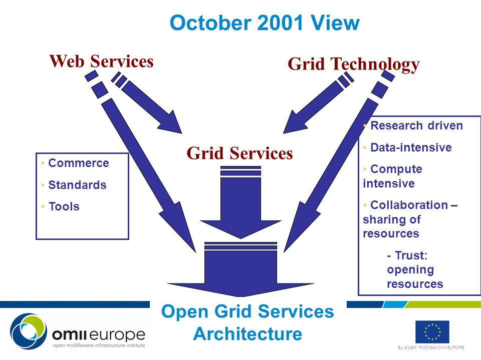 EU project: RIO31844-OMII-EUROPE 11 Web Services Grid Technology Grid Services Commerce Standards Tools Research driven Data-intensive Compute intensive Collaboration – sharing of resources - Trust: opening resources October 2001 View Open Grid Services Architecture