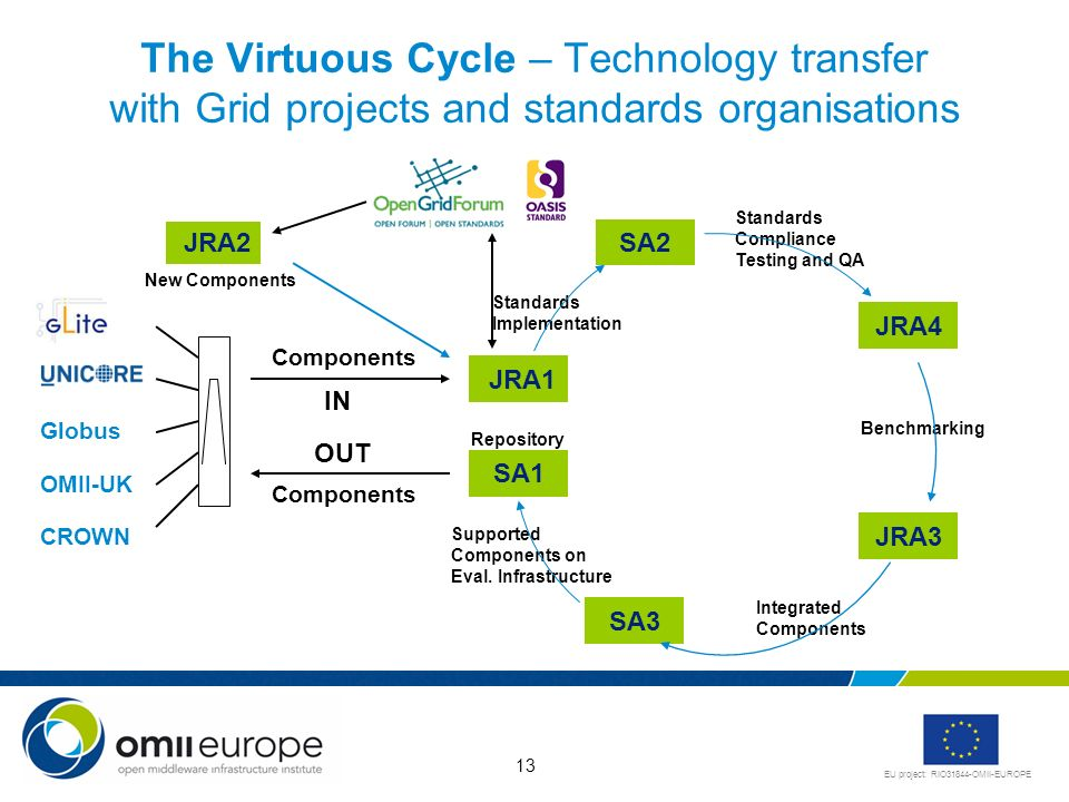 EU project: RIO31844-OMII-EUROPE 13 The Virtuous Cycle – Technology transfer with Grid projects and standards organisations Globus OMII-UK CROWN Components IN OUT JRA1 SA2 JRA4 JRA3 SA1 SA3 JRA2 New Components Standards Implementation Standards Compliance Testing and QA Benchmarking Integrated Components Supported Components on Eval.