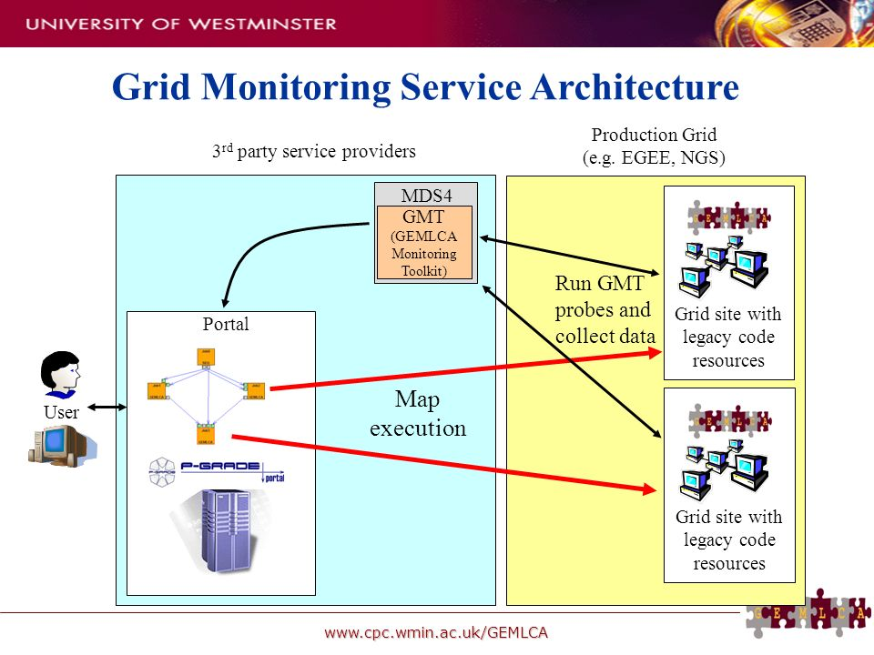 www.cpc.wmin.ac.uk/GEMLCA Grid Monitoring Service Architecture Grid site with legacy code resources MDS4 GMT (GEMLCA Monitoring Toolkit) Production Gr