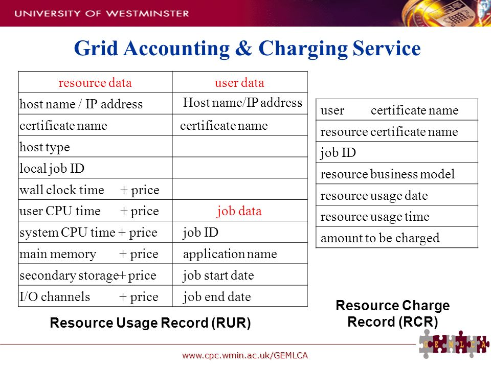 www.cpc.wmin.ac.uk/GEMLCA resource datauser data host name / IP address Host name/IP address certificate name host type local job ID wall clock time +