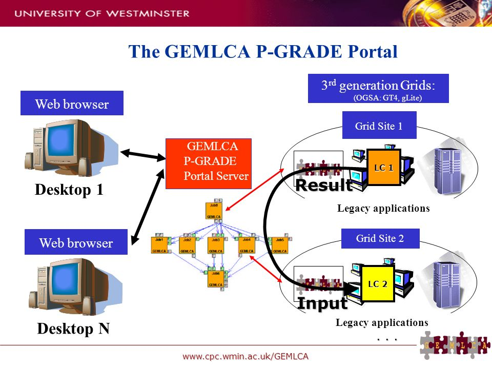 www.cpc.wmin.ac.uk/GEMLCA 3 rd generation Grids: (OGSA: GT4, gLite) Legacy applications Grid Site 1 Grid Site 2... The GEMLCA P-GRADE Portal GEMLCA P-