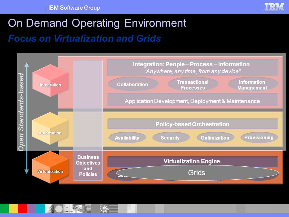 IBM Software Group Focus on Virtualization and Grids On Demand Operating Environment Transactional Processes Application Development, Deployment & Maintenance Collaboration Information Management Integration: People – Process – Information Anywhere, any time, from any device SecurityOptimization Provisioning Policy-based Orchestration Availability Business Objectives and Policies Virtualization Engine StorageServers Distributed Systems Network Open Standards-based Business Objectives and Policies Grids