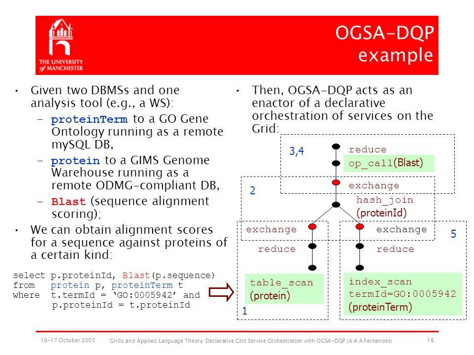 16-17 October 2003 Grids and Applied Language Theory: Declarative Grid Service Orchestration with OGSA-DQP (A A A Fernandes) 16 OGSA-DQP example Given two DBMSs and one analysis tool (e.g., a WS): –proteinTerm to a GO Gene Ontology running as a remote mySQL DB, –protein to a GIMS Genome Warehouse running as a remote ODMG-compliant DB, –Blast (sequence alignment scoring); We can obtain alignment scores for a sequence against proteins of a certain kind: select p.proteinId, Blast(p.sequence) from protein p, proteinTerm t where t.termId = GO:0005942 and p.proteinId = t.proteinId Then, OGSA-DQP acts as an enactor of a declarative orchestration of services on the Grid: index_scan termId=GO:0005942 (proteinTerm) table_scan (protein) reduce hash_join (proteinId) op_call (Blast) reduce exchange 3,4 2 1 5