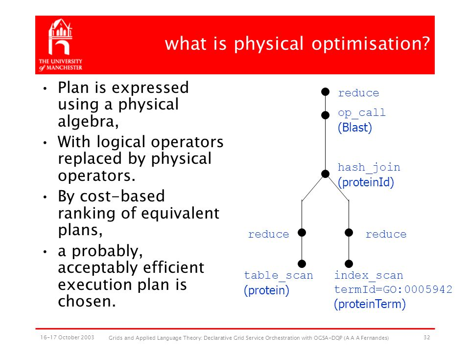 16-17 October 2003 Grids and Applied Language Theory: Declarative Grid Service Orchestration with OGSA-DQP (A A A Fernandes) 32 what is physical optimisation.