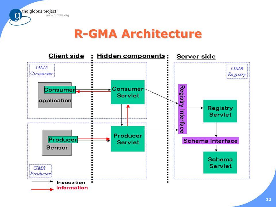 12 R-GMA Architecture