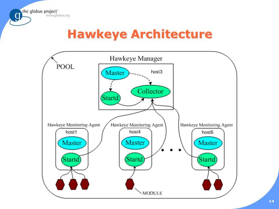 14 Hawkeye Architecture