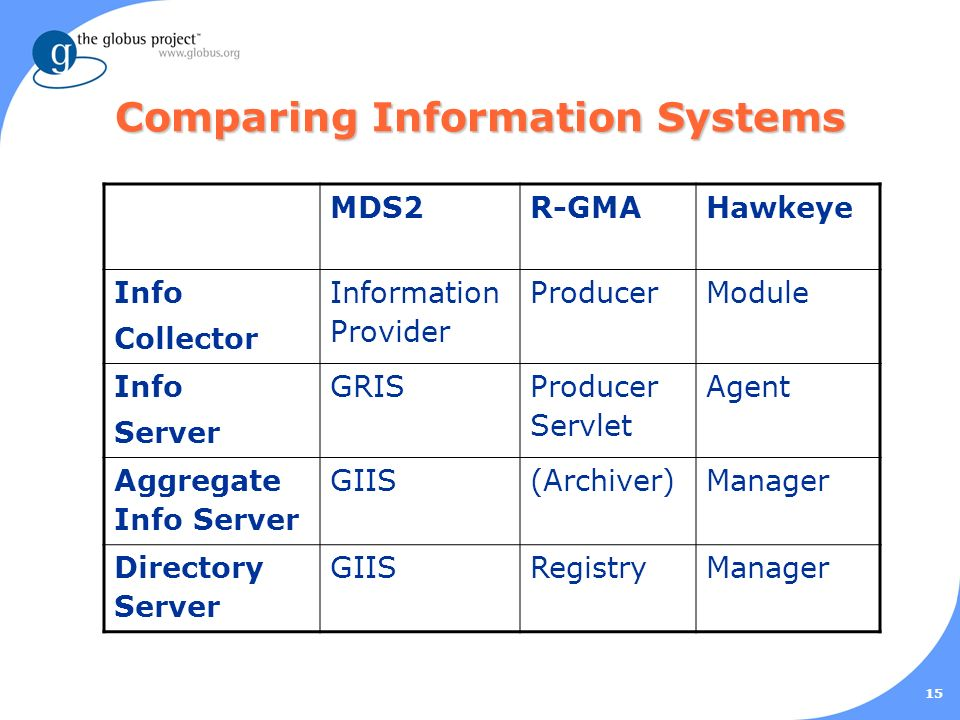 15 Comparing Information Systems MDS2R-GMAHawkeye Info Collector Information Provider ProducerModule Info Server GRIS Producer Servlet Agent Aggregate Info Server GIIS(Archiver)Manager Directory Server GIISRegistryManager