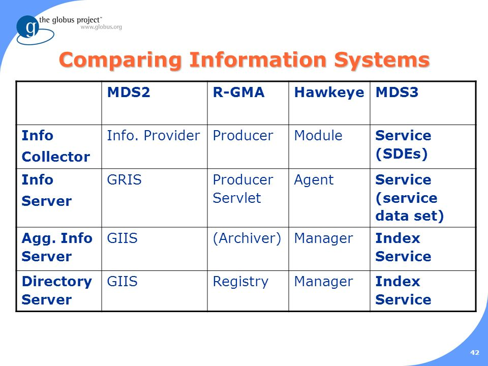 42 Comparing Information Systems MDS2R-GMAHawkeyeMDS3 Info Collector Info.