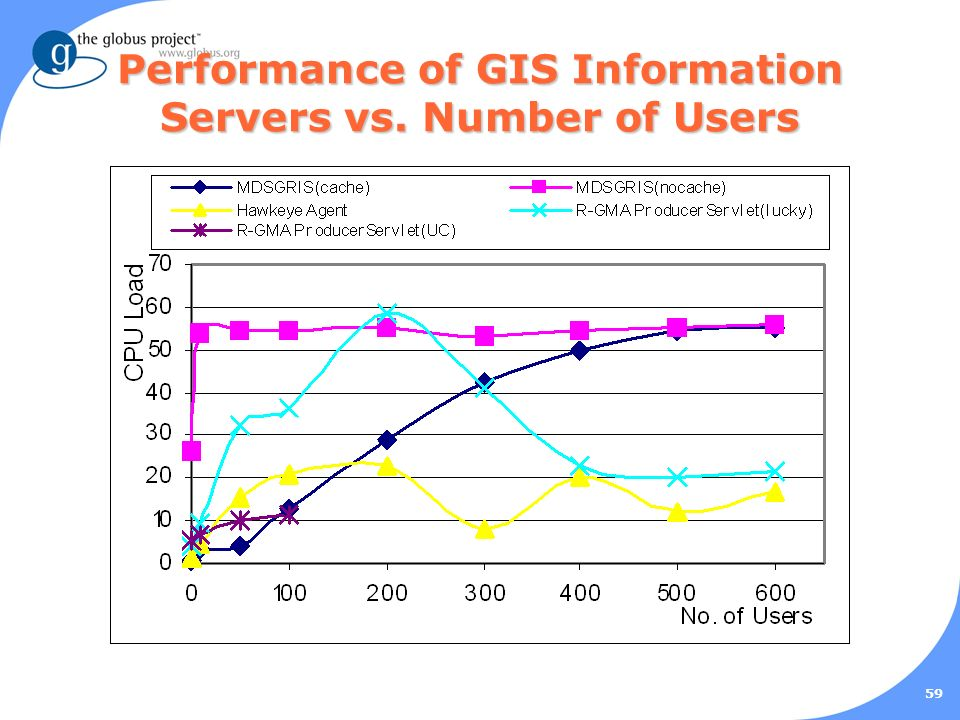 59 Performance of GIS Information Servers vs. Number of Users