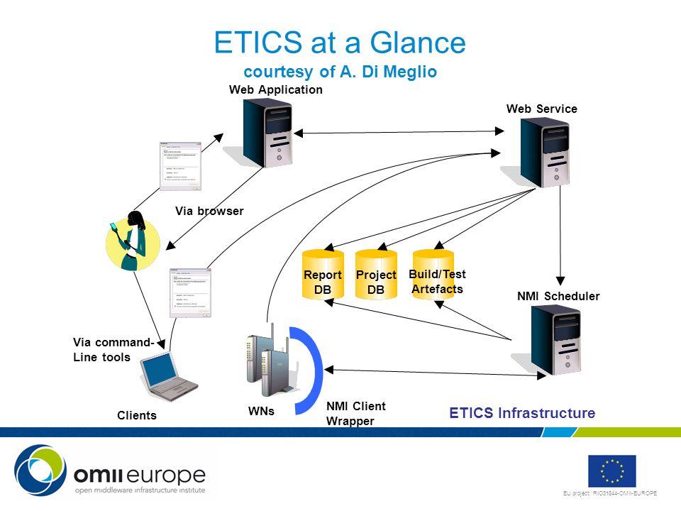 EU project: RIO31844-OMII-EUROPE Assembling the Components Portal (Download & Reports) Testing Scenarios Testing Infrastructure Build Repository Users Developers NMI B & T Component Repository ETICS OMII & gLite OMII/gLite OMII UWM CERN
