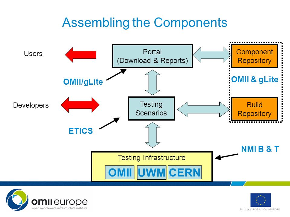 EU project: RIO31844-OMII-EUROPE Assembling the Components Portal (Download & Reports) Testing Scenarios Testing Infrastructure Build Repository Users Developers NMI B & T Component Repository ETICS OMII & gLite OMII/gLite OMII UWM CERN