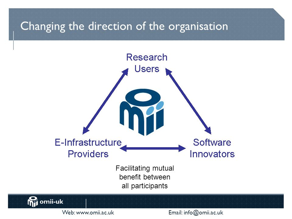 Web: www.omii.ac.uk Email: info@omii.ac.uk OMII-UK Cycle for Software Sustainability What works.