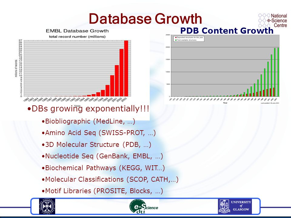 Database Growth PDB Content Growth DBs growing exponentially!!! Biobliographic (MedLine, …) Amino Acid Seq (SWISS-PROT, …) 3D Molecular Structure (PDB