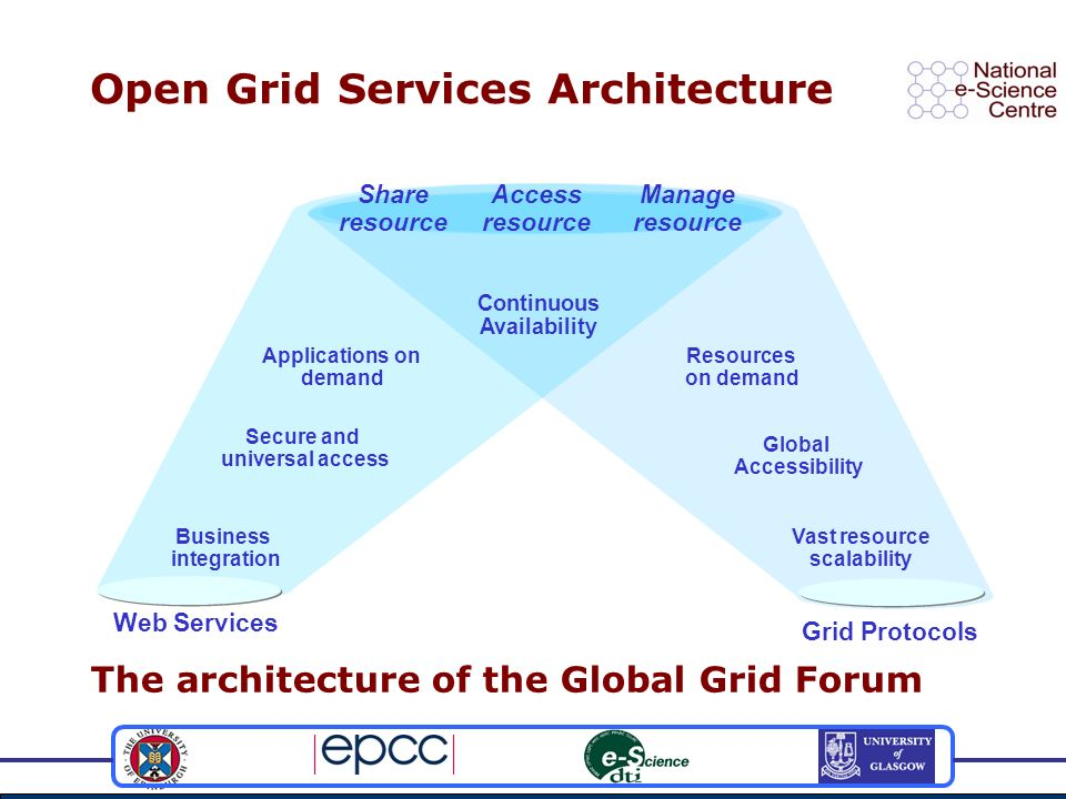 Open Grid Services Architecture Web Services Business integration Secure and universal access Applications on demand Grid Protocols Vast resource scal