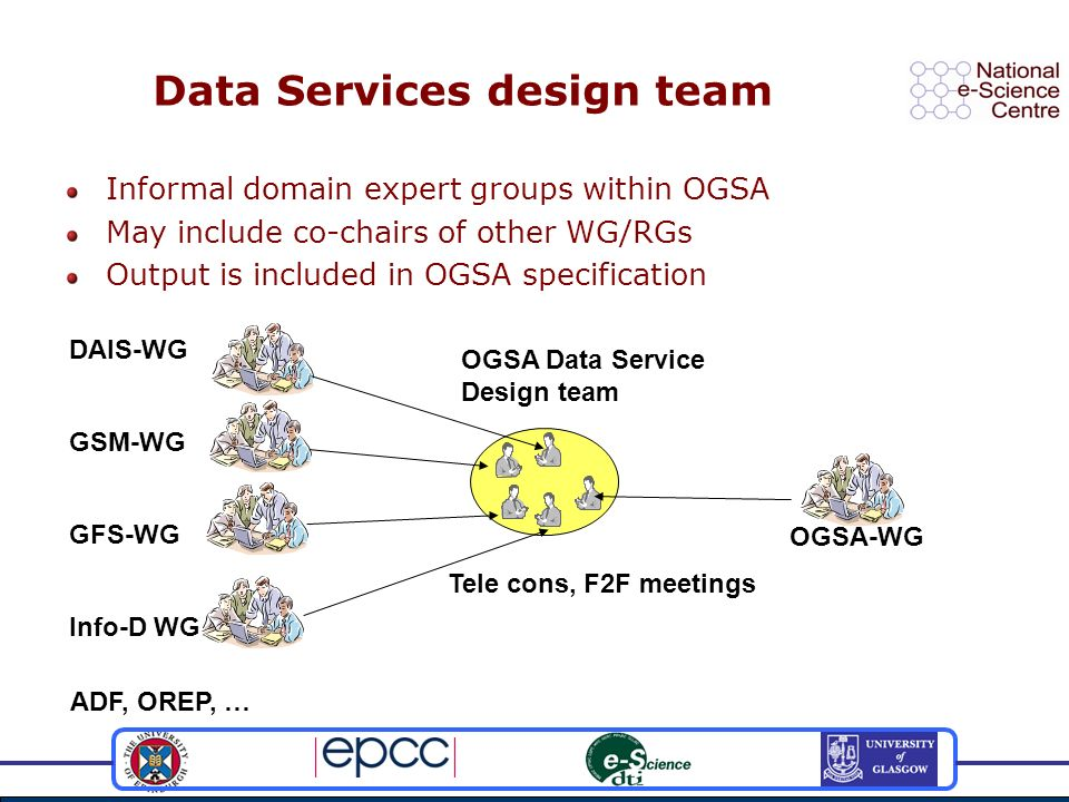 Data Services design team Informal domain expert groups within OGSA May include co-chairs of other WG/RGs Output is included in OGSA specification OGS