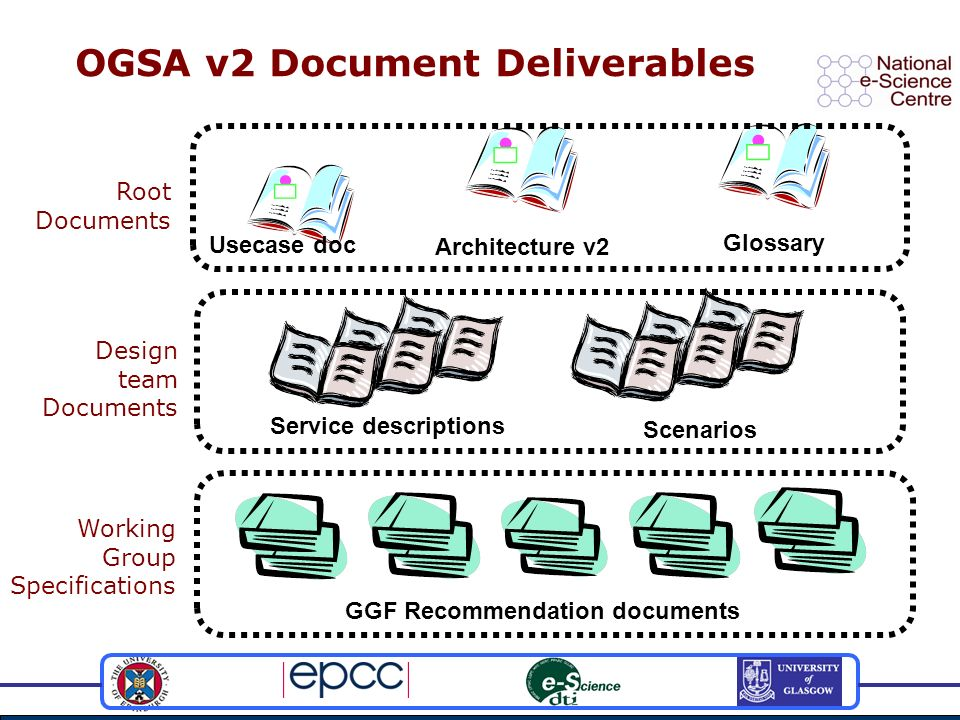 OGSA v2 Document Deliverables Root Documents Usecase doc Architecture v2 Glossary Design team Documents Service descriptions Scenarios Working Group S