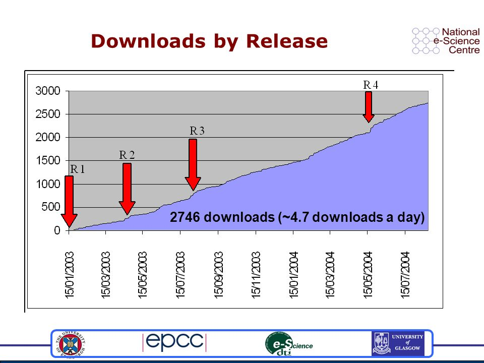 Downloads by Release 2746 downloads (~4.7 downloads a day)