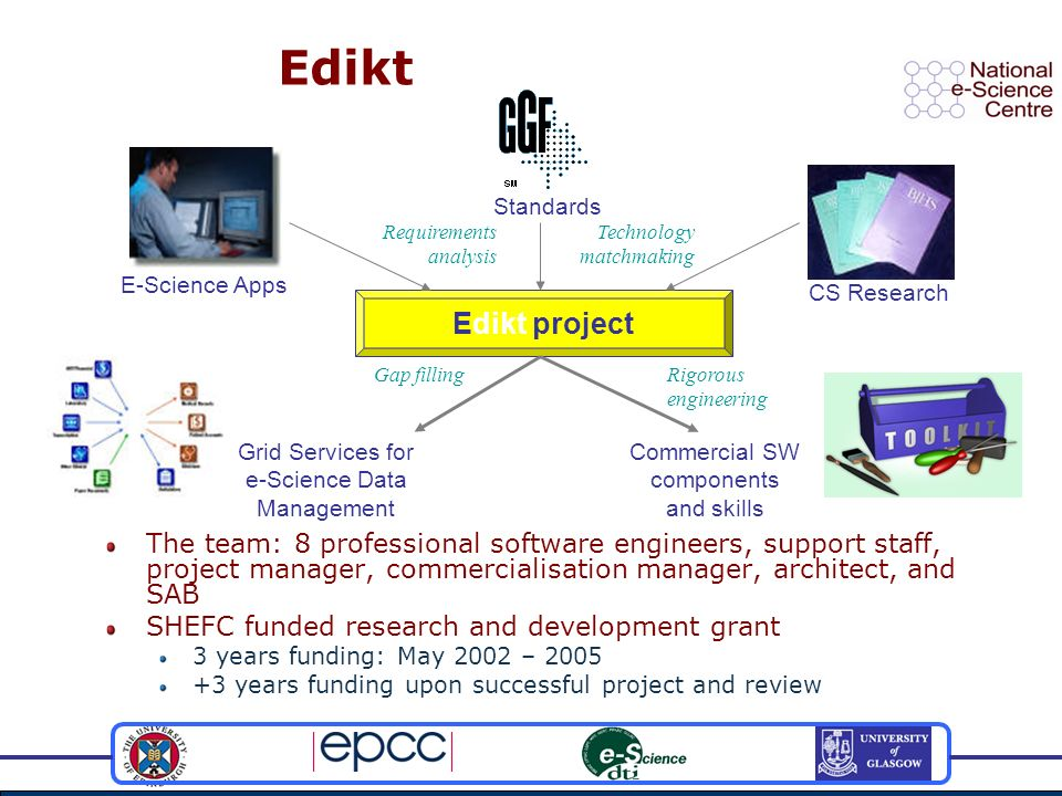 Edikt The team: 8 professional software engineers, support staff, project manager, commercialisation manager, architect, and SAB SHEFC funded research