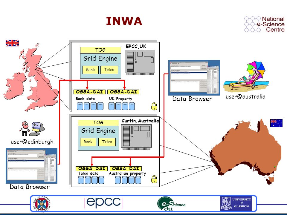 user@australia Curtin,Australia EPCC,UK INWA Grid Engine BankTelco Grid Engine BankTelco OGSA-DAI TOG Data Browser user@edinburgh Telco data Bank data