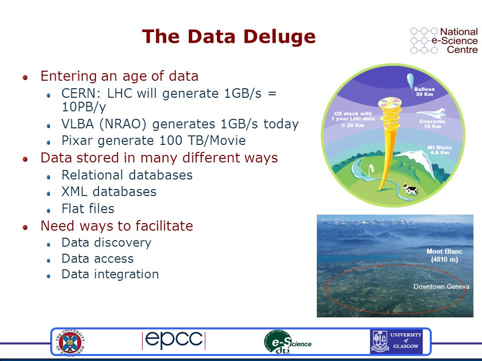 The Data Deluge Mont Blanc (4810 m) Entering an age of data CERN: LHC will generate 1GB/s = 10PB/y VLBA (NRAO) generates 1GB/s today Pixar generate 10