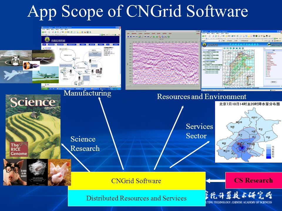 CNGrid Software Distributed Resources and Services App Scope of CNGrid Software Science Research Manufacturing Resources and Environment Services Sector CS Research