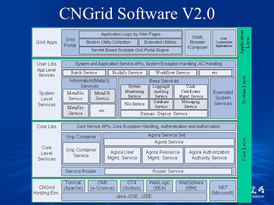 CNGrid Software V2.0