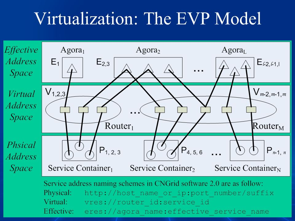 Virtualization: The EVP Model
