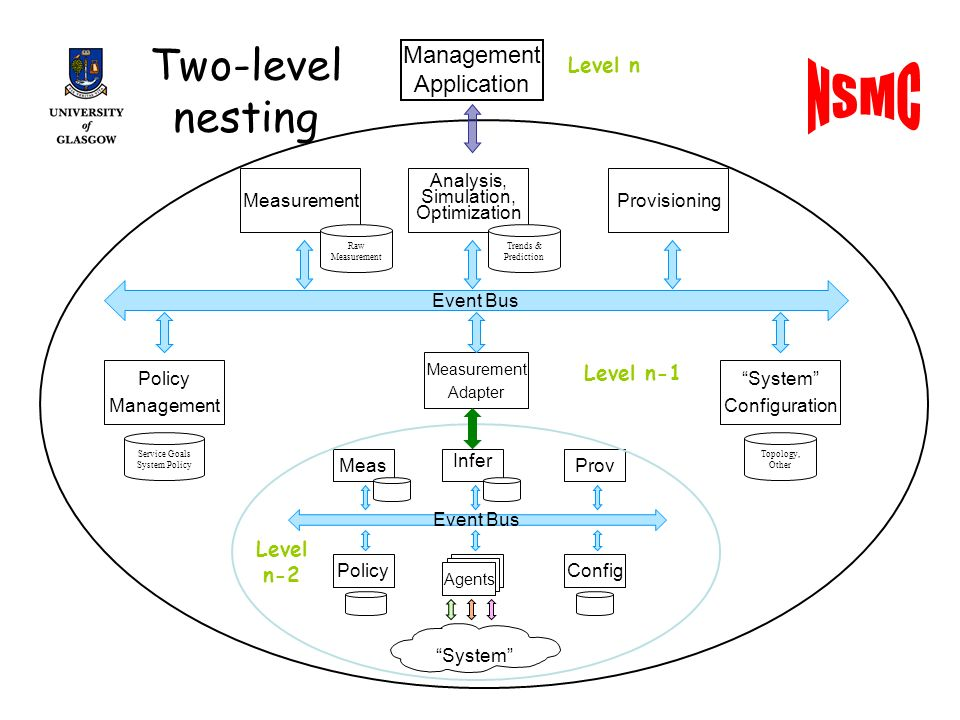 Two-level nesting Agents System Prov Infer Meas ConfigPolicy Event Bus Measurement Adapter Provisioning Analysis, Simulation, Optimization Measurement System Configuration Service Goals System Policy Policy Management Topology, Other Event Bus Trends & Prediction Raw Measurement Management Application Level n Level n-2 Level n-1
