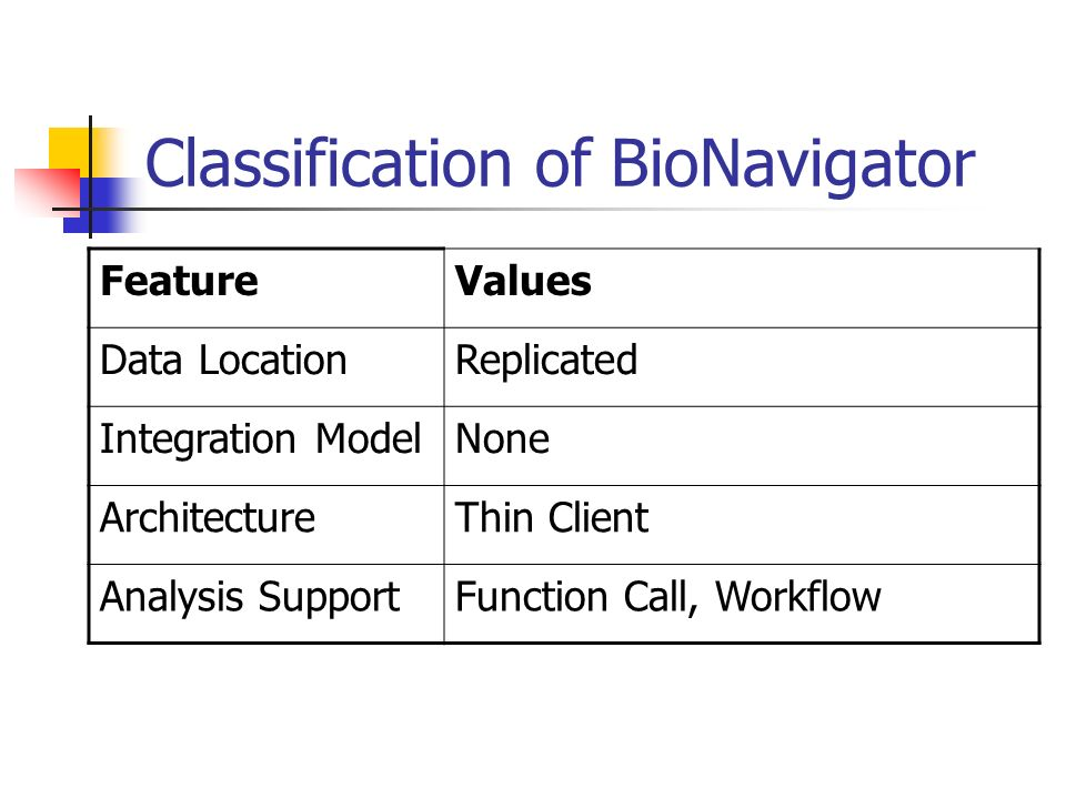 Classification of BioNavigator FeatureValues Data LocationReplicated Integration ModelNone ArchitectureThin Client Analysis SupportFunction Call, Workflow