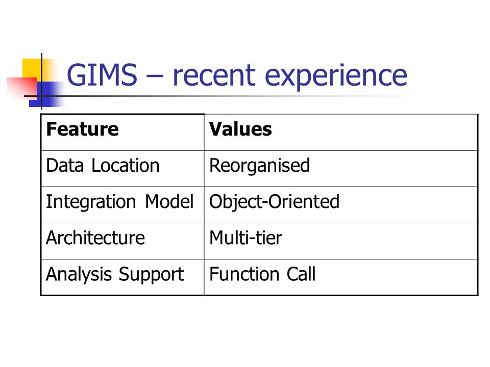 GIMS – recent experience FeatureValues Data LocationReorganised Integration ModelObject-Oriented ArchitectureMulti-tier Analysis SupportFunction Call