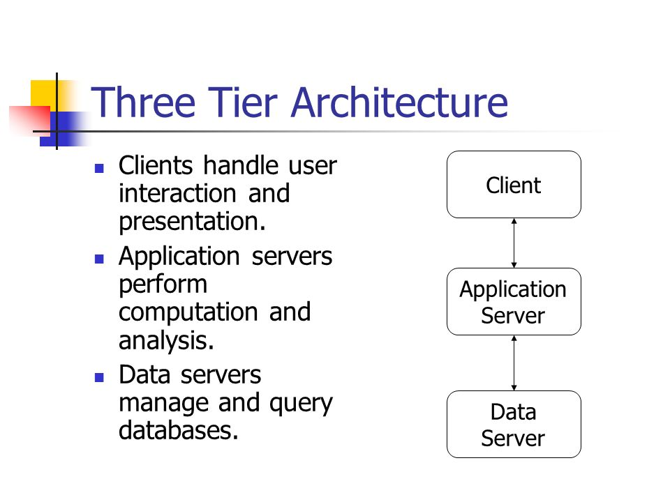 Three Tier Architecture Clients handle user interaction and presentation.