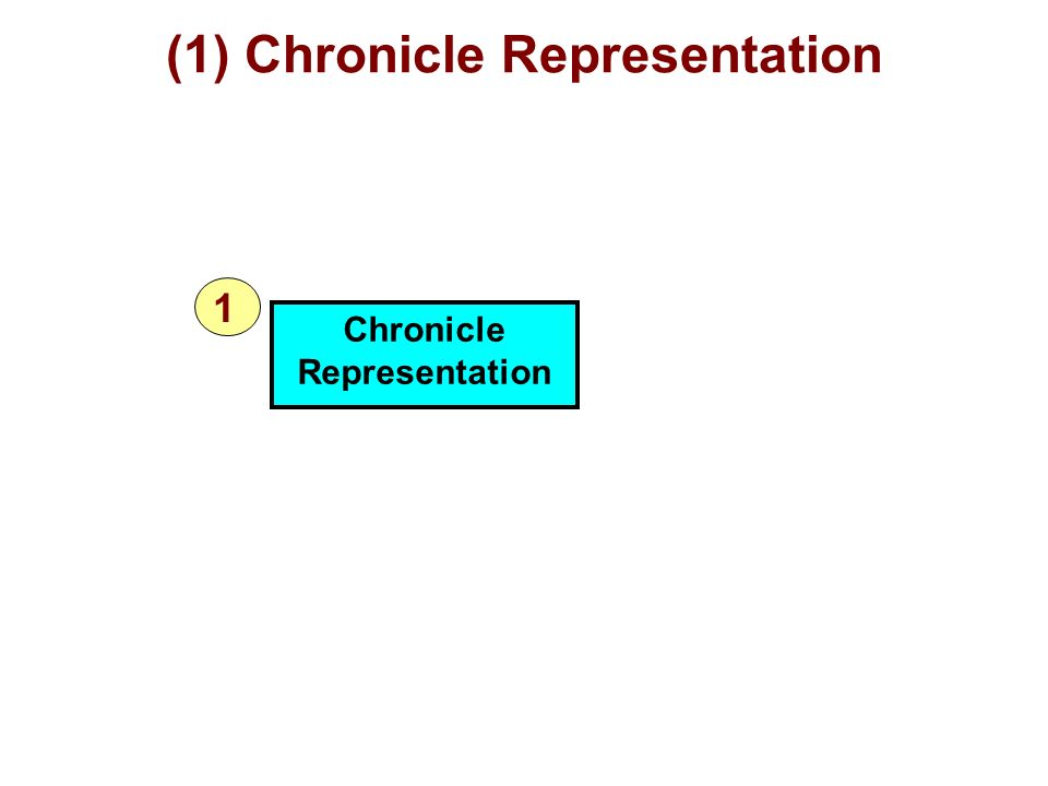 (1) Chronicle Representation Chronicle Representation 1