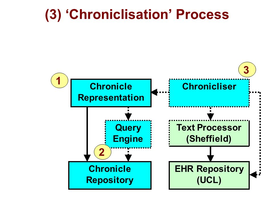 (3) Chroniclisation Process Chronicle Representation Chronicle Repository Query Engine Chronicliser EHR Repository (UCL) Text Processor (Sheffield) 1 3 2
